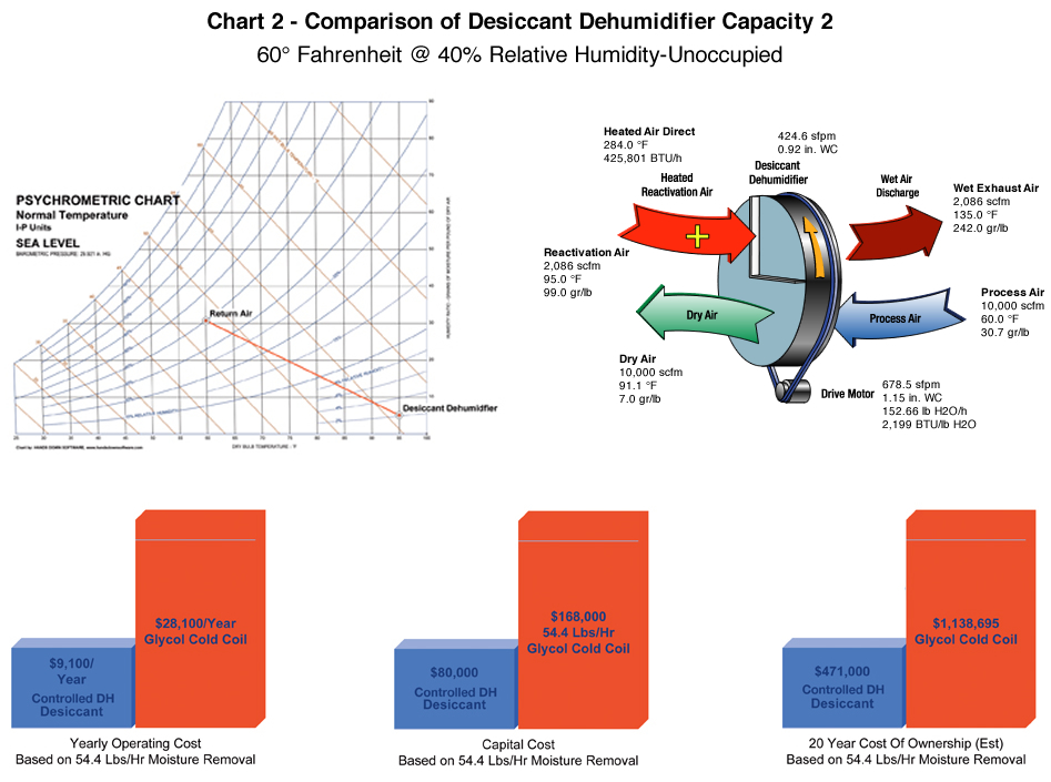 Comparison of Desiccant Dehumidifier Capacity. CDIMS   Manufacturers of Desiccant Dehumidification Systems